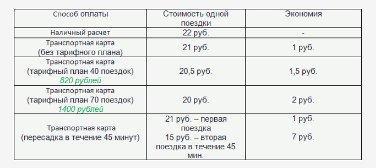 тарифы транспортной карты красноярска